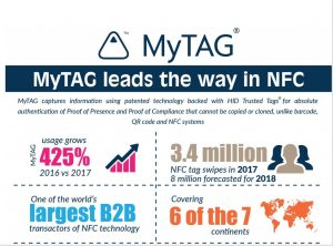 MyTag NFC tags
